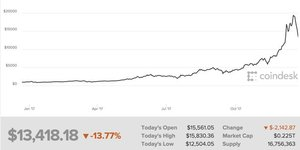 bitcoin cours 2017 coindesk