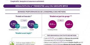 BPCE resultats premier trimestre