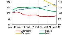 Endettement secteur privé PIB Europe