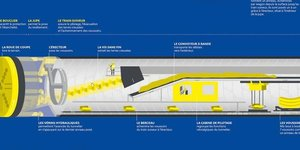 Grand Paris Express Tunnelier SGP