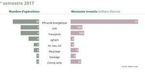 Investissements cleantech greentech climat