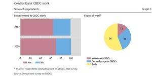Monnaies digitales banques centrales BRI sondage