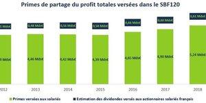 Prime Macron salariés SBF 120